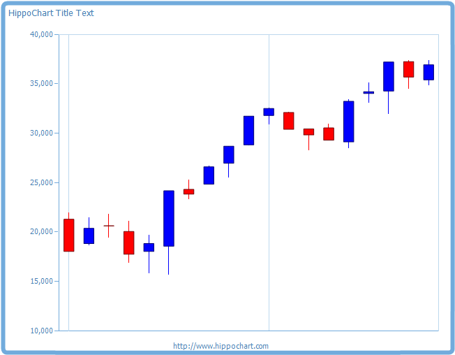 Candle chart2