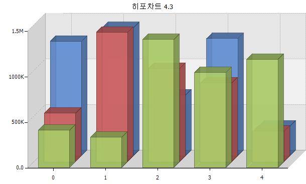 히포차트 4.3 - IsShorterFigures 속성 소개 (큰 숫자를 짧게 표시)