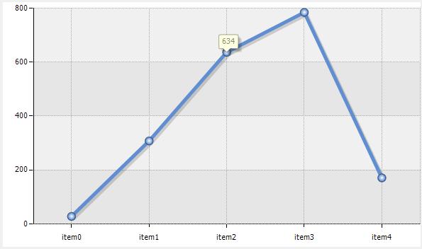라인차트 마우스무브 이벤트 데이터 수치 보이기