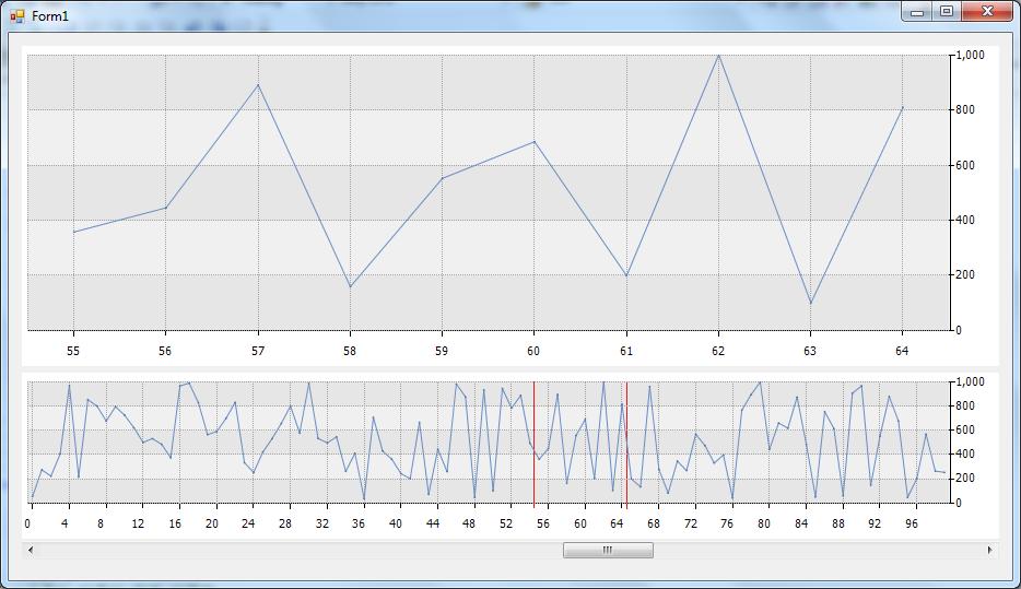 히포차트 4.3 - 스크롤 차트 활용 + 구간 표시