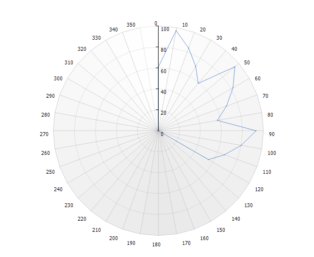 실시간 Radar (방사형) 차트 샘플 코드