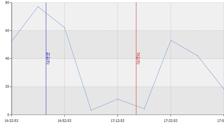 히포차트 4.3 - 라인마커 x축 날짜형 일때 (시간)