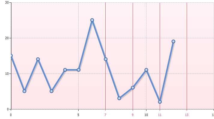 히포차트 4.3 - x축 숫자형 ExtraTick (추가눈금) 표시하기
