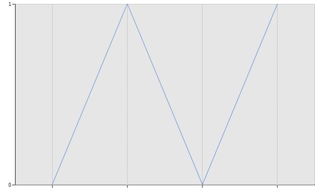 [히포차트 4.3] 데이터가 0과 1만 들어가는 차트 그리기(2015-11-20 오후 1:31:09)
