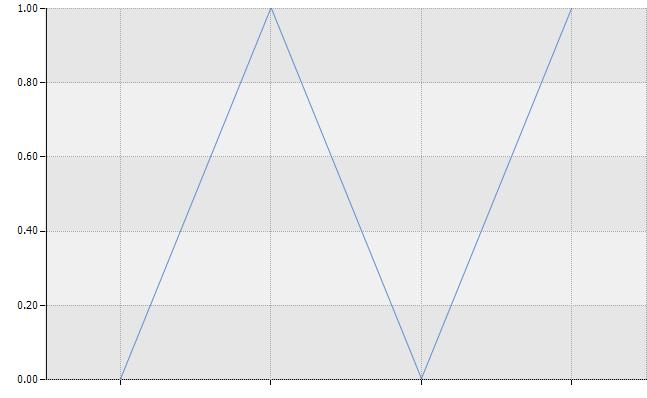 [히포차트 4.3] 소수점 Y축 만들기 (같은 숫자가 반복해서 나오는 이유는?) (2015-11-20 오후 1:35:02)