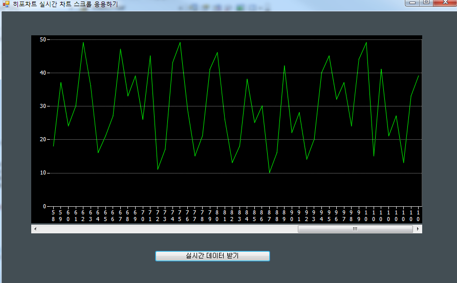 히포차트 4.3 - 실시간 차트 + 스크롤 기능 응용하기