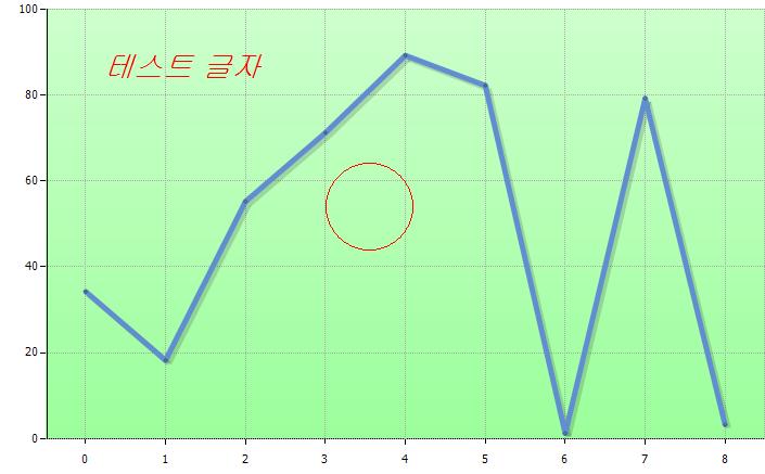 히포차트 4.3 - Graphics 객체를 사용해 그래프 위에 다른 그림 그리기(2016-03-28 오전 10:22:50)