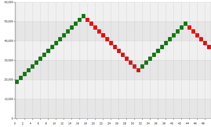 히포차트 4.3 - 렌코차트(Renko chart) 샘플