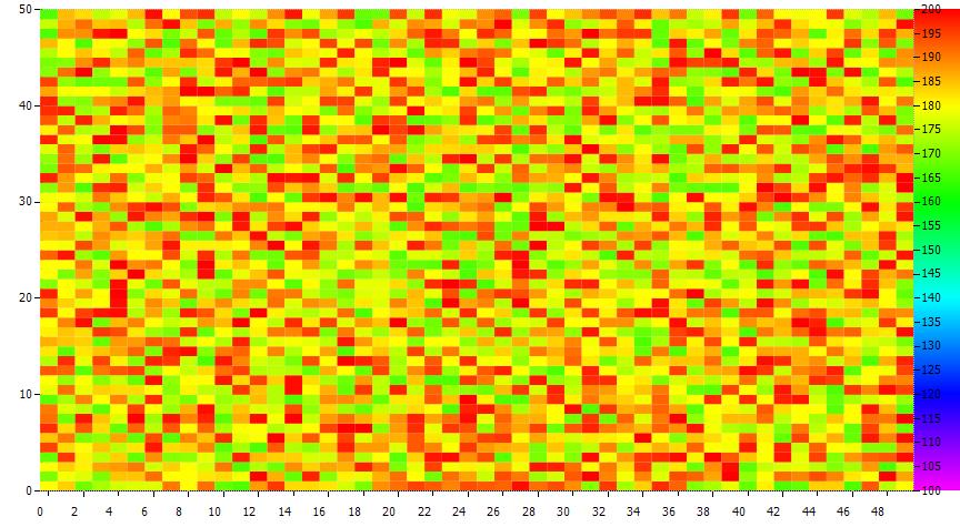 히포차트 4.3 - 칼라맵 차트(Color map, Heat Map)