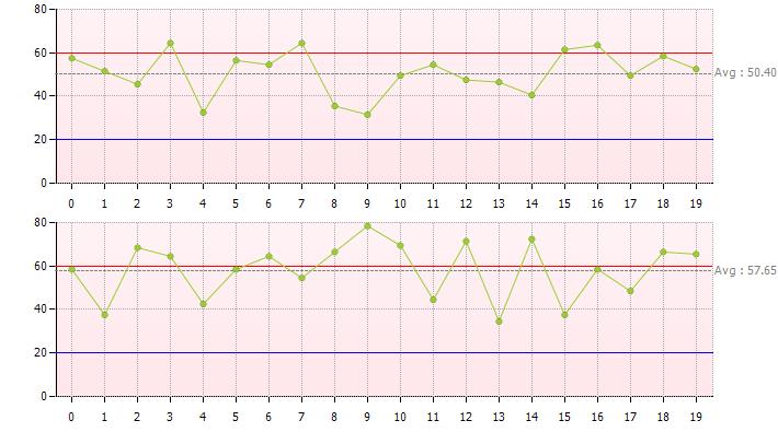 [히포차트 4.3] - X(Bar)- R Control Chart 샘플