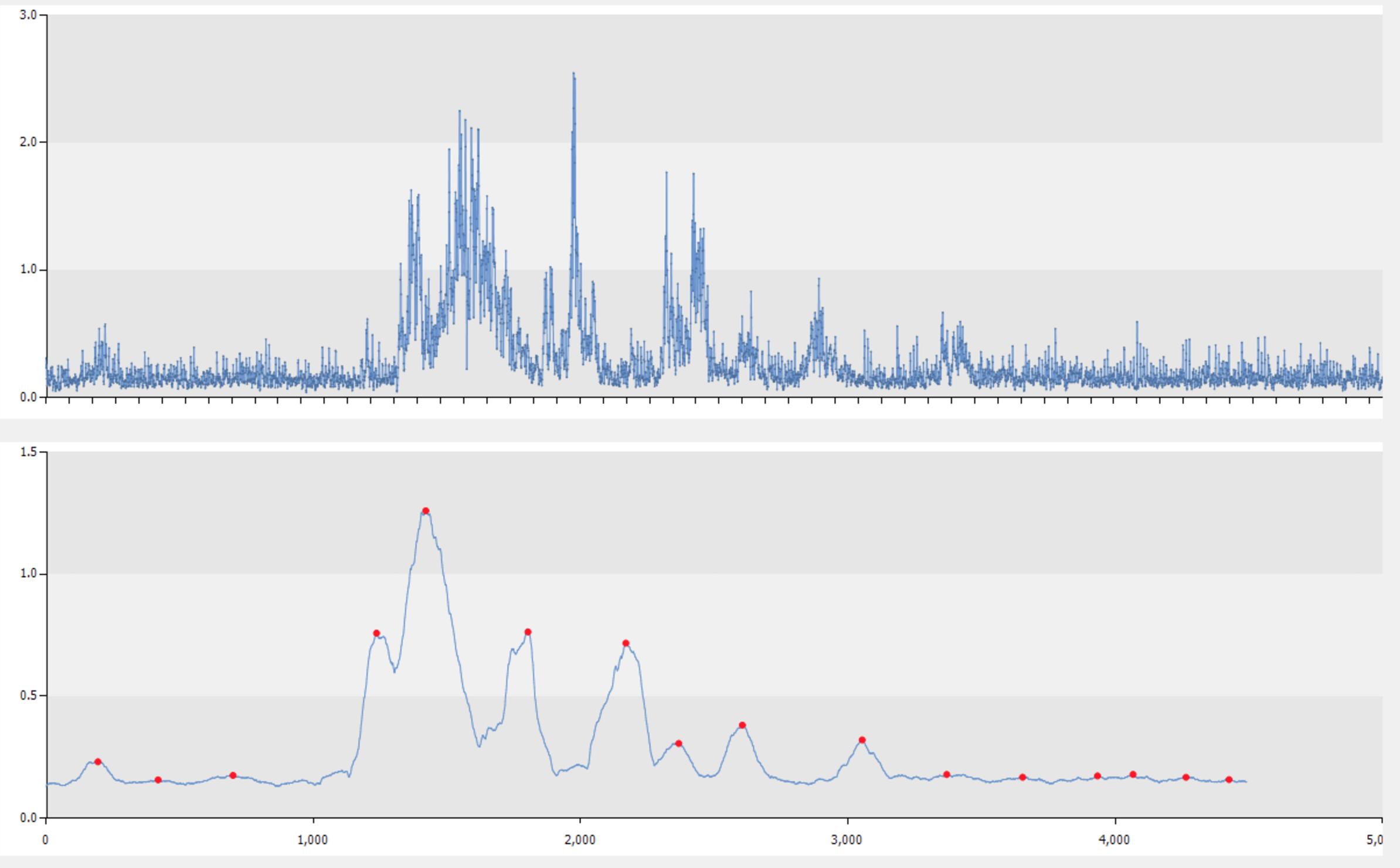 히포차트 4.3 - 매틀랩(matlab) 스무싱 기법 (smoothing), 피크 지점 찾기 (Peak Detection)